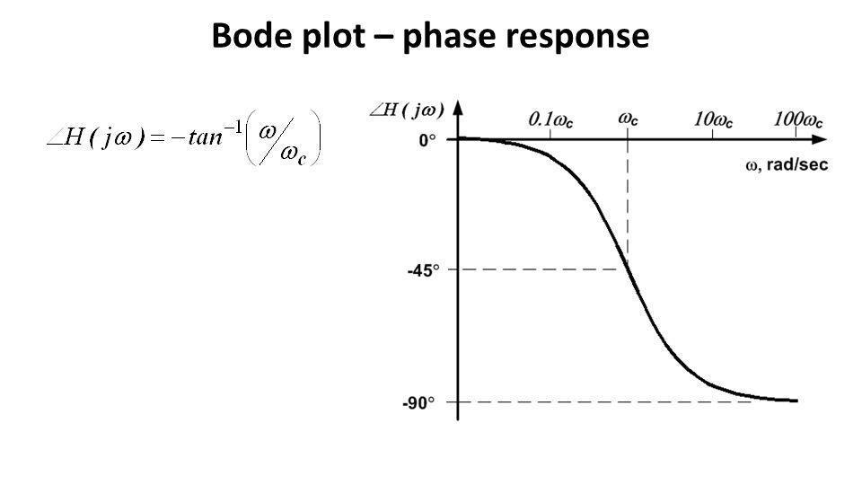 Bode plot – phase response