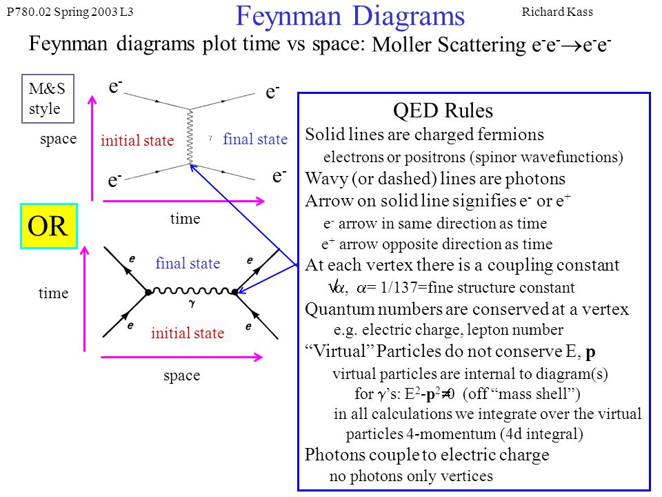 P780.02 Spring 2003 L3Richard Kass Feynman Diagrams Feynman diagrams plot time vs space: time space initial state final state e-e- e-e- e-e- e-e- Moller Scattering e - e - e - e - OR time space initial state final state M&S style QED Rules Solid lines are charged fermions electrons or positrons (spinor wavefunctions) Wavy (or dashed) lines are photons Arrow on solid line signifies e - or e + e - arrow in same direction as time e + arrow opposite direction as time At each vertex there is a coupling constant, = 1/137=fine structure constant Quantum numbers are conserved at a vertex e.g.