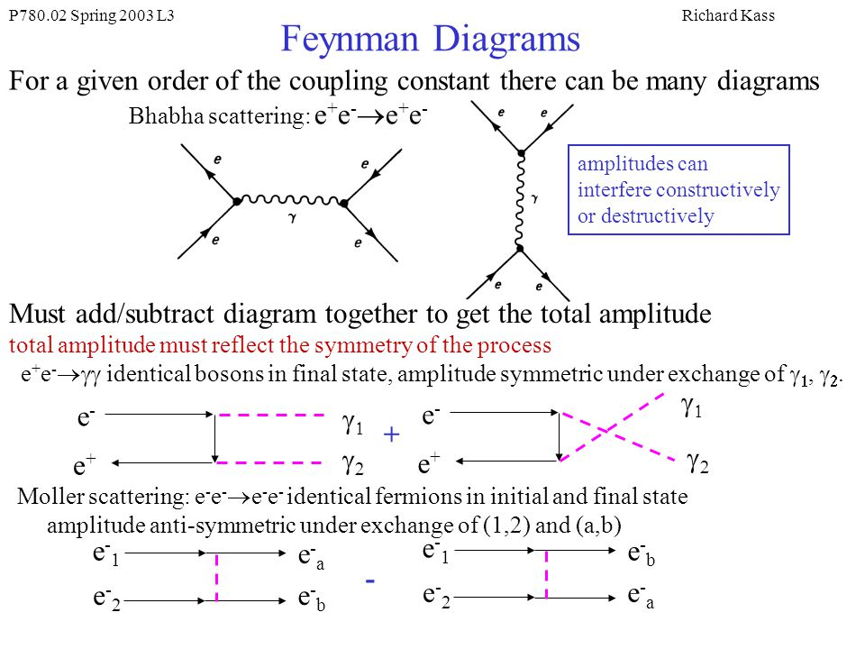 P780.02 Spring 2003 L3Richard Kass Feynman Diagrams For a given order of the coupling constant there can be many diagrams Bhabha scattering: e + e - e