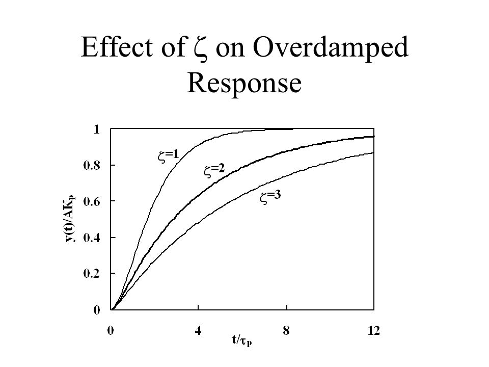 Effect of on Overdamped Response