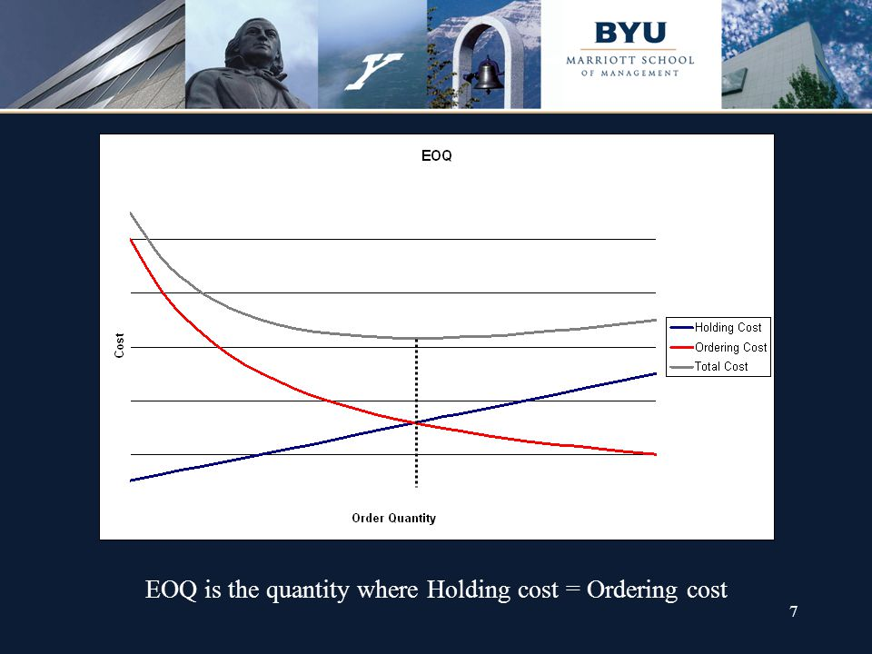7 EOQ is the quantity where Holding cost = Ordering cost
