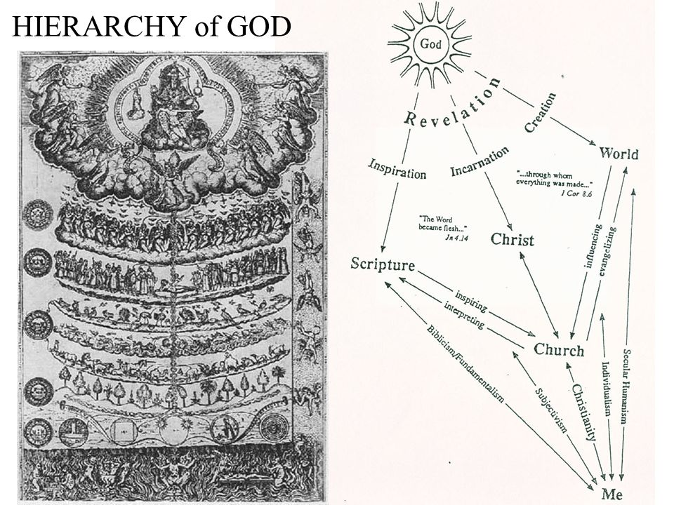 Hierarchy (Gr.Hierarchia; from hieros, sacred; archein, rule, command).