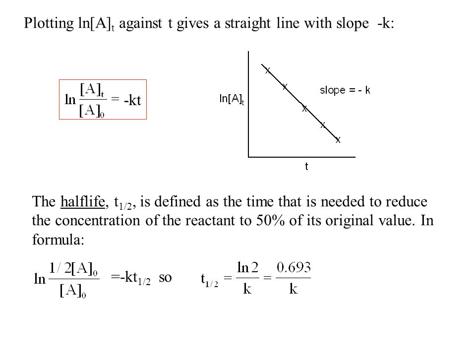 Plotting ln[A] t against t gives a straight line with slope -k: The halflife, t 1/2, is defined as the time that is needed to reduce the concentration of the reactant to 50% of its original value.