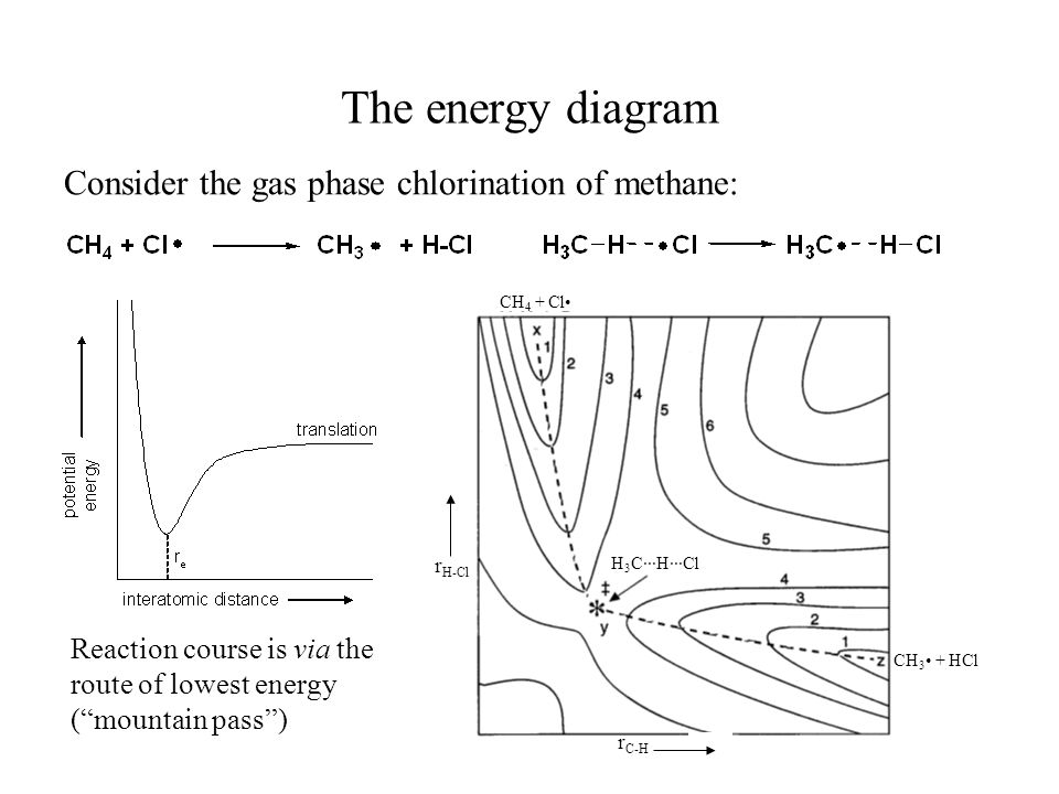 The energy diagram Consider the gas phase chlorination of methane: Reaction course is via the route of lowest energy (mountain pass) CH 4 + Cl H 3 C···H···Cl CH 3 + HCl r H-Cl r C-H