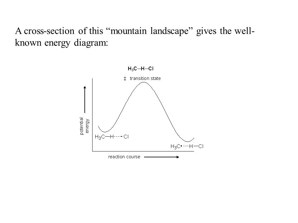 A cross-section of this mountain landscape gives the well- known energy diagram: H 3 C···H···Cl