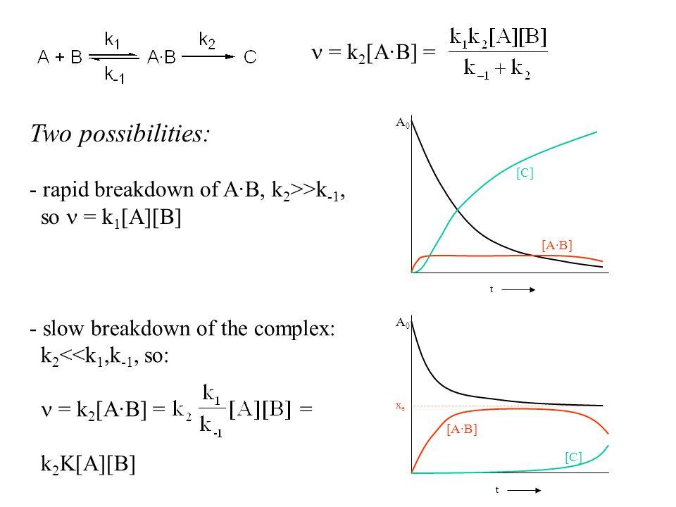 Two possibilities: - rapid breakdown of A·B, k 2 >>k -1, so = k 1 [A][B] - slow breakdown of the complex: k 2 <<k 1,k -1, so: = k 2 [A·B] == k 2 K[A][B] [A·B] [C] A0A0 t [A·B] [C] A0A0 t xexe = k 2 [A·B] =
