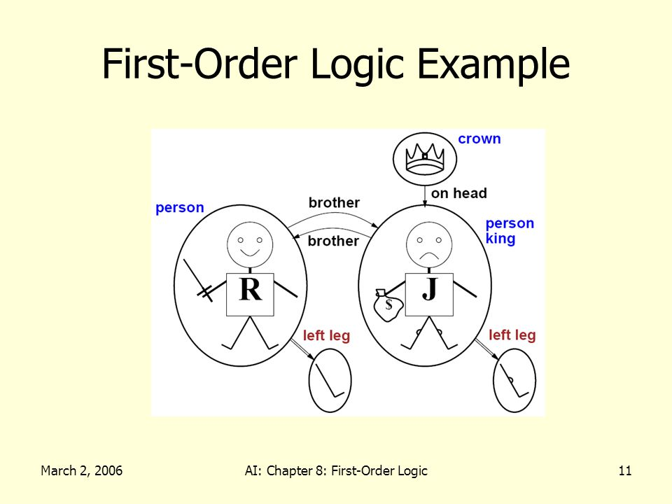 March 2, 2006AI: Chapter 8: First-Order Logic11 First-Order Logic Example