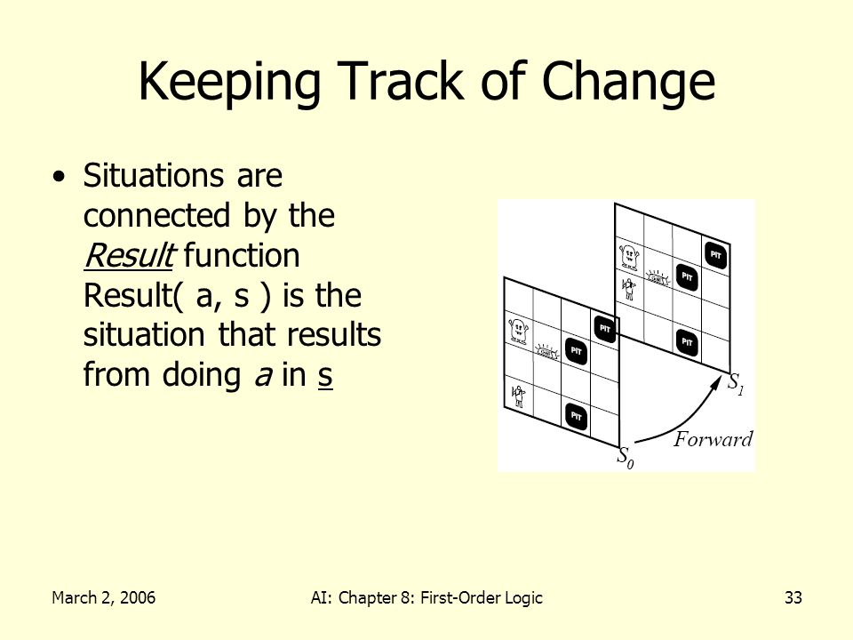 March 2, 2006AI: Chapter 8: First-Order Logic33 Keeping Track of Change Situations are connected by the Result function Result( a, s ) is the situation that results from doing a in s