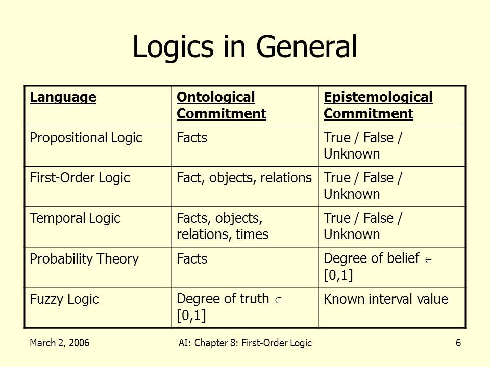 March 2, 2006AI: Chapter 8: First-Order Logic6 Logics in General LanguageOntological Commitment Epistemological Commitment Propositional LogicFactsTru