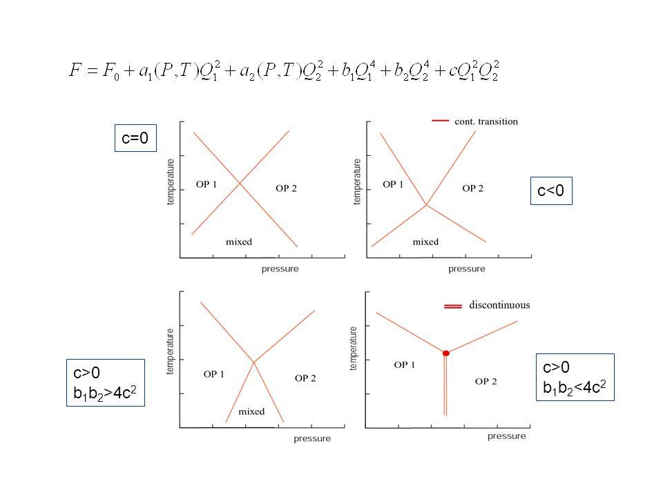 c=0 c>0 b 1 b 2 >4c 2 c<0 c>0 b 1 b 2 <4c 2
