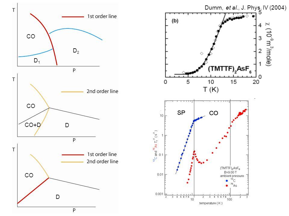 CO D1D1 D2D2 D D CO+D Dumm, et al., J. Phys. IV (2004)
