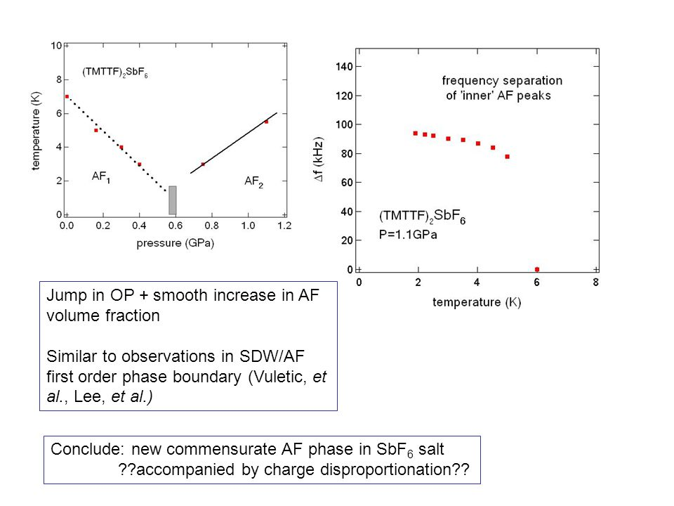 Jump in OP + smooth increase in AF volume fraction Similar to observations in SDW/AF first order phase boundary (Vuletic, et al., Lee, et al.) Conclud