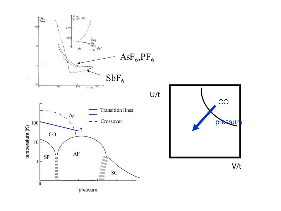pressure CO SbF 6 AsF 6,PF 6