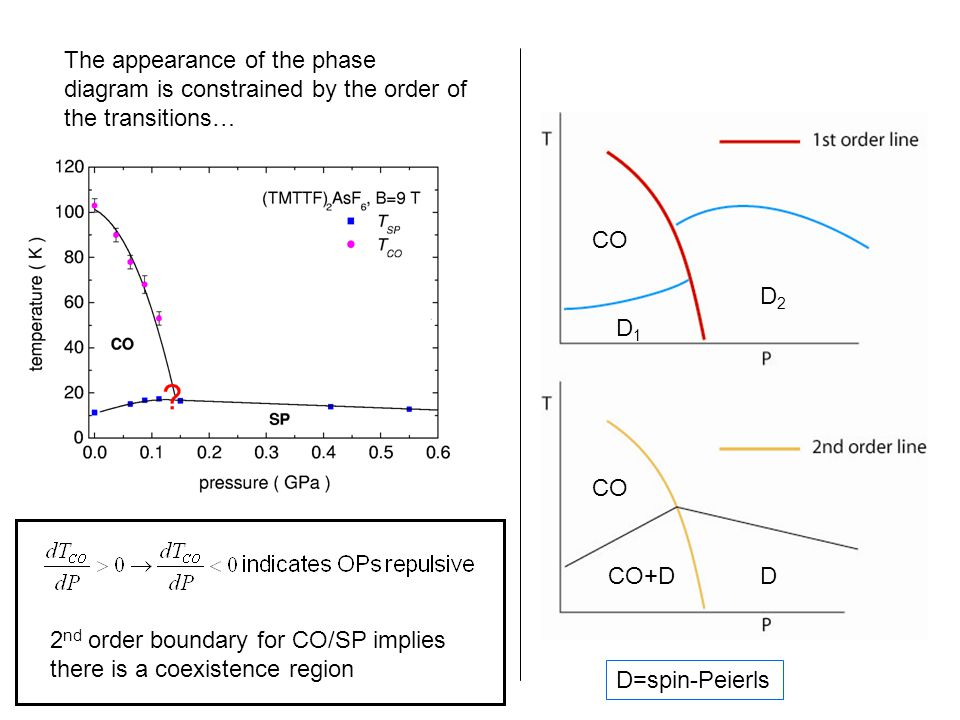 The appearance of the phase diagram is constrained by the order of the transitions… CO D1D1 D2D2 CO+DD 2 nd order boundary for CO/SP implies there is