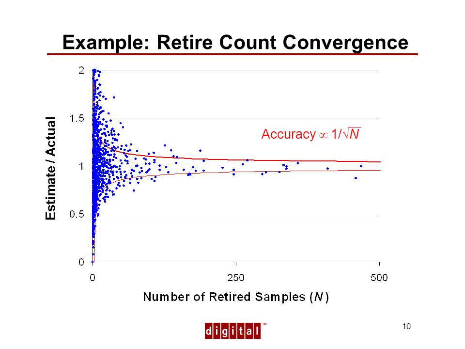 TM 10 Example: Retire Count Convergence Estimate / Actual Accuracy 1/ N