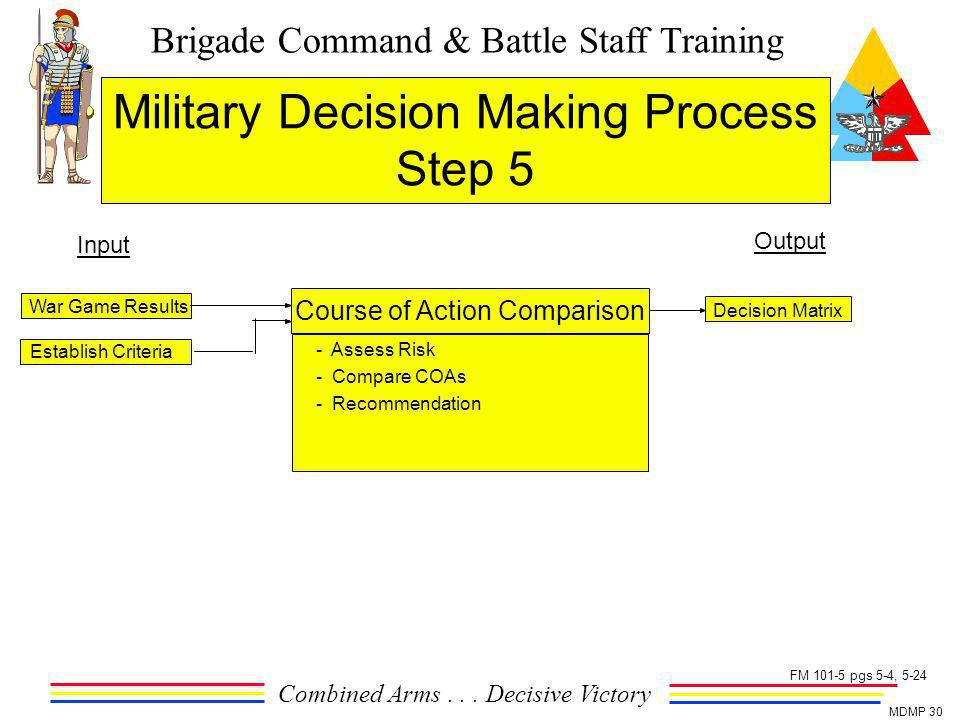 Brigade Command & Battle Staff Training Combined Arms... Decisive Victory MDMP 30 Military Decision Making Process Step 5 Output Input War Game Result