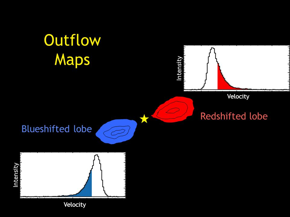 Redshifted lobe Blueshifted lobe Velocity Intensity Velocity Intensity Outflow Maps