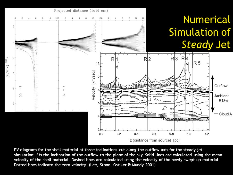 Numerical Simulation of Steady Jet PV diagrams for the shell material at three inclinations cut along the outflow axis for the steady jet simulation; i is the inclination of the outflow to the plane of the sky.