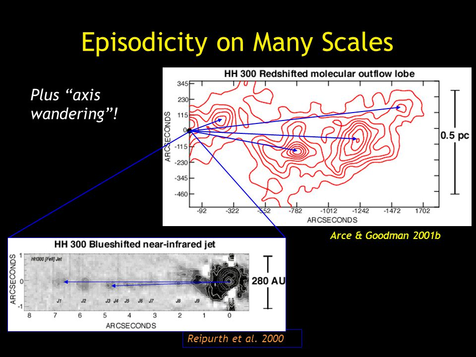 Arce & Goodman 2001b Reipurth et al. 2000 Episodicity on Many Scales Plus axis wandering!