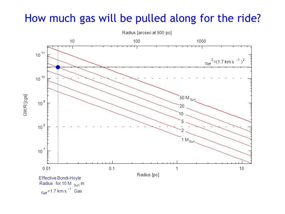 How much gas will be pulled along for the ride.