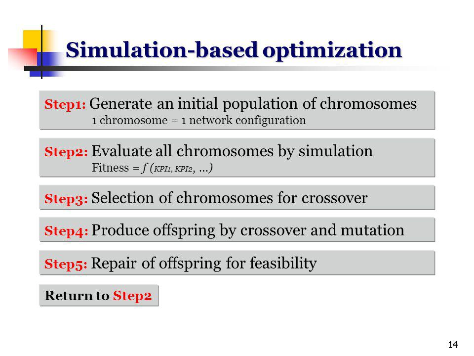 14 Simulation-based optimization Step1: Generate an initial population of chromosomes 1 chromosome = 1 network configuration Step2: Evaluate all chromosomes by simulation Fitness = f ( KPI1, KPI2, …) Step3: Selection of chromosomes for crossover Step4: Produce offspring by crossover and mutation Step5: Repair of offspring for feasibility Return to Step2