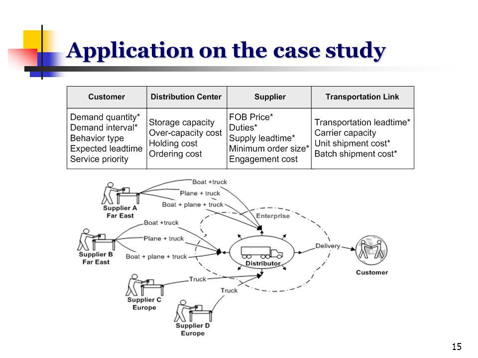 15 Application on the case study