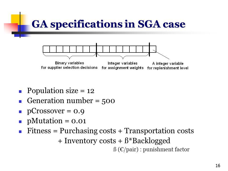 16 GA specifications in SGA case Population size = 12 Generation number = 500 pCrossover = 0.9 pMutation = 0.01 Fitness = Purchasing costs + Transportation costs + Inventory costs + ß*Backlogged ß (/pair) : punishment factor