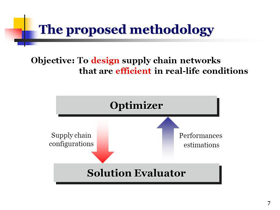 7 The proposed methodology Objective: To design supply chain networks that are efficient in real-life conditions Performances estimations Solution Evaluator OptimizerOptimizer Supply chain configurations