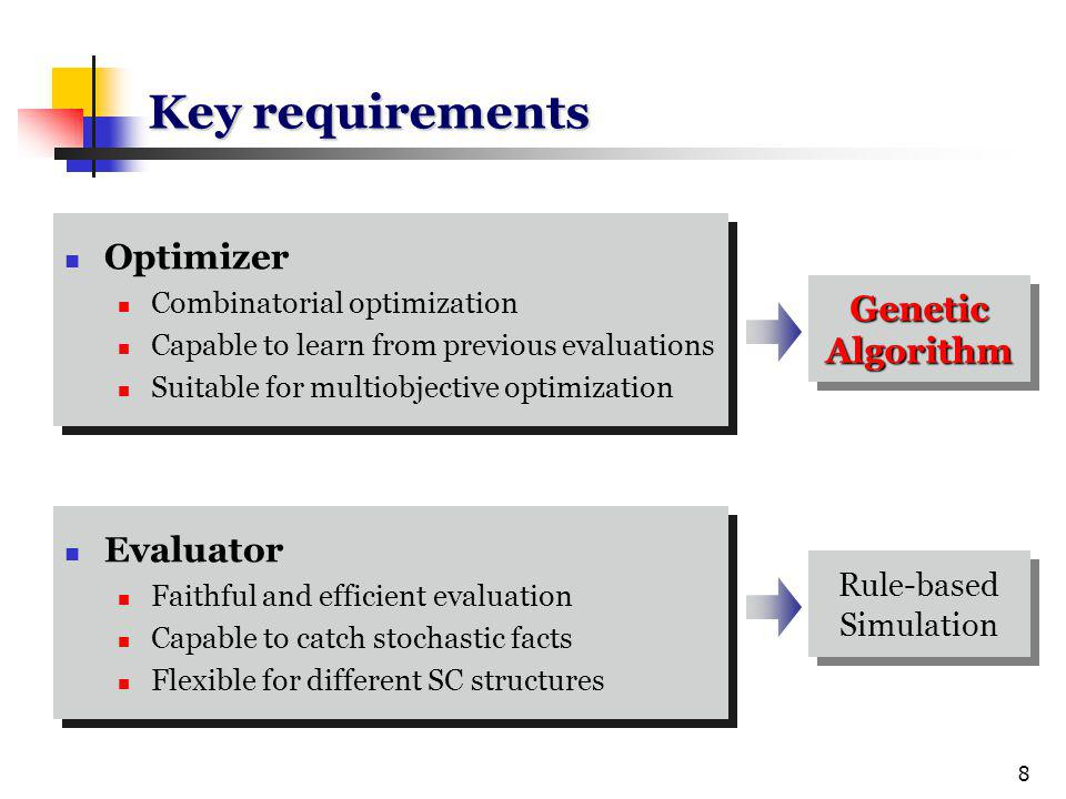 19 GA specifications in MOGA case Population size = 100 Generation number = 2000 pCrossover = 0.9 pMutation = 0.1