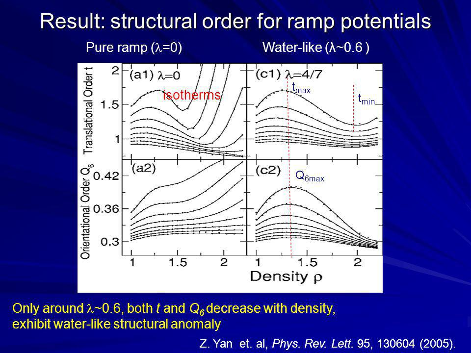 Result: structural order for ramp potentials isotherms t min Q 6max t max Only around ~0.6, both t and Q 6 decrease with density, exhibit water-like structural anomaly Pure ramp ( =0) Water-like (λ~0.6 ) Z.