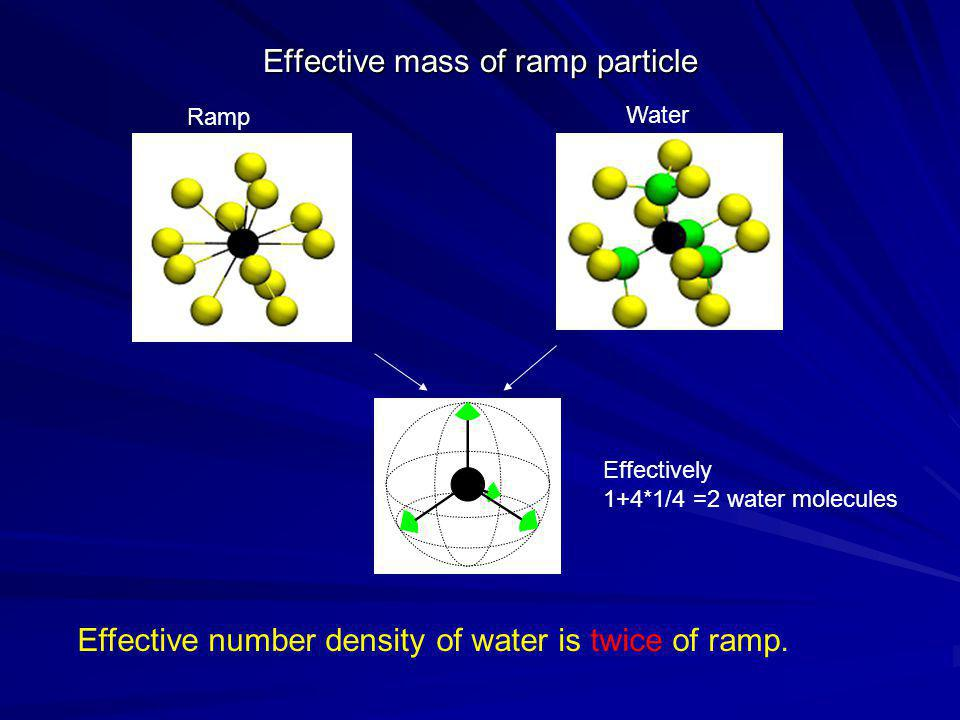 Effective mass of ramp particle Ramp Water Effective number density of water is twice of ramp. Effectively 1+4*1/4 =2 water molecules
