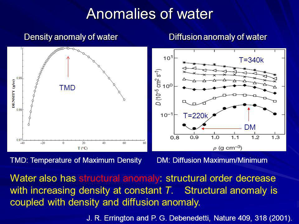 Anomalies of water TMD DM TMD: Temperature of Maximum Density Density anomaly of water Diffusion anomaly of water DM: Diffusion Maximum/Minimum Water also has structural anomaly: structural order decrease with increasing density at constant T.