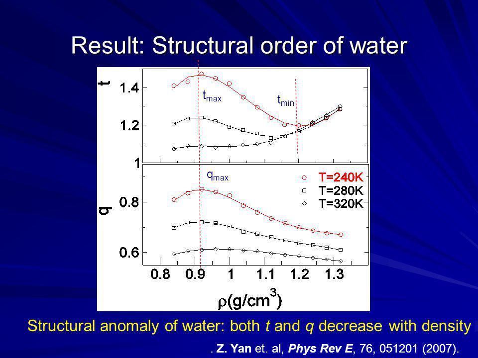 Result: Structural order of water Structural anomaly of water: both t and q decrease with density t min q max t max.