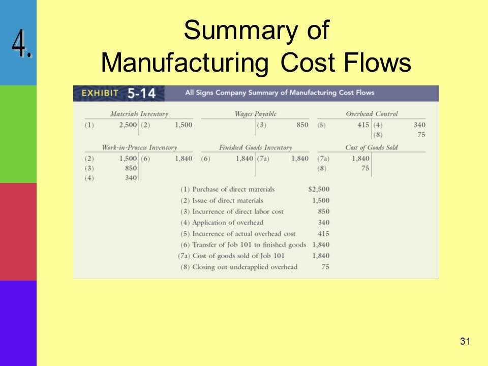 31 Summary of Manufacturing Cost Flows