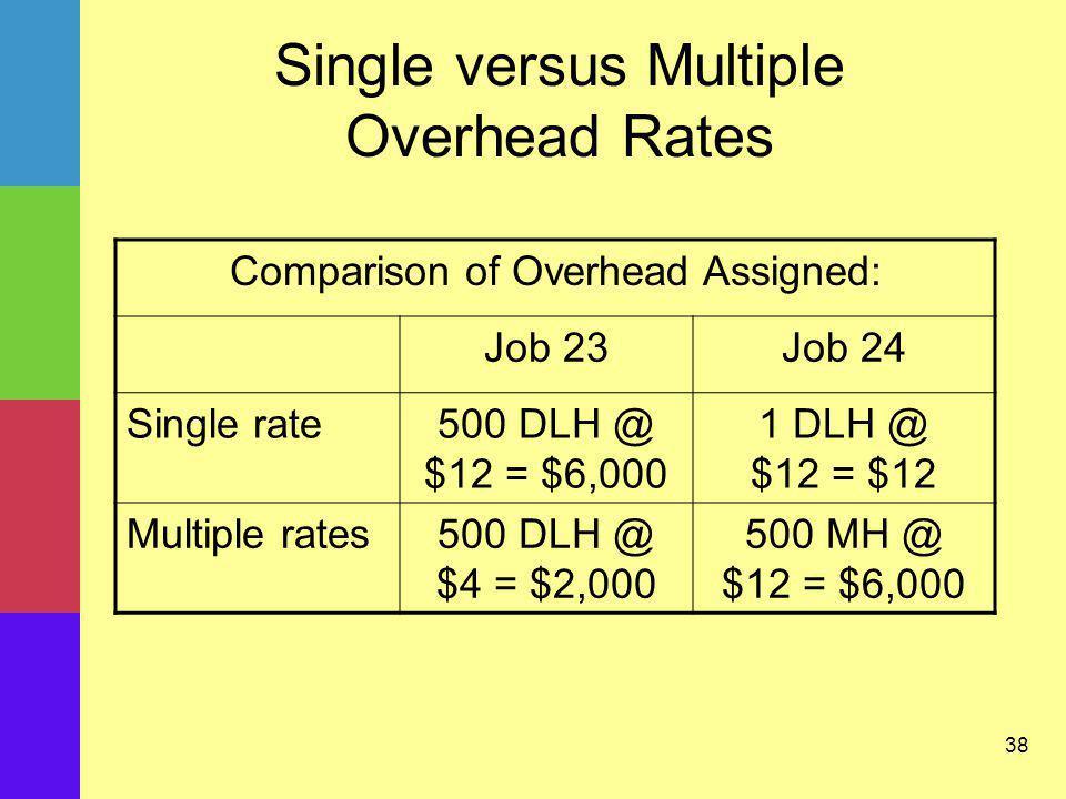 38 Single versus Multiple Overhead Rates Comparison of Overhead Assigned: Job 23Job 24 Single rate500 DLH @ $12 = $6,000 1 DLH @ $12 = $12 Multiple ra