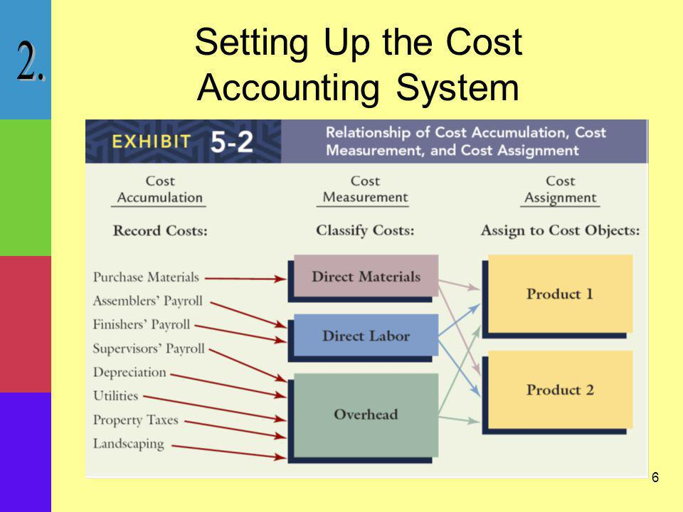 7 Cost Accumulation –The recognition and recording of costs.