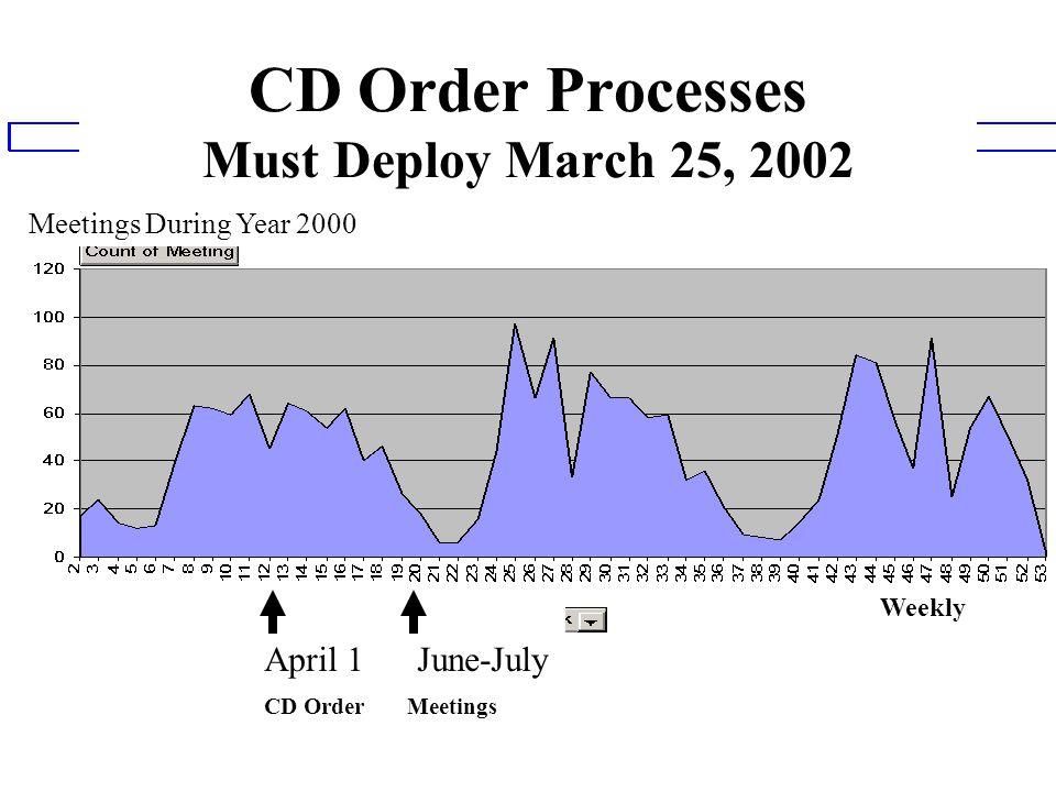 CD Order Processes Must Deploy March 25, 2002 April 1 June-July CD Order Meetings Meetings During Year 2000 Weekly