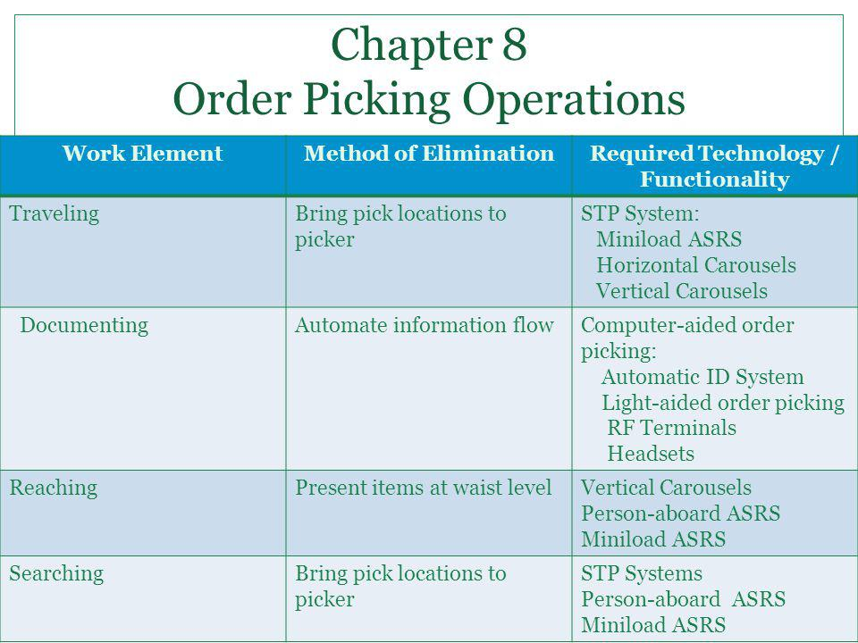 Work ElementMethod of EliminationRequired Technology / Functionality TravelingBring pick locations to picker STP System: Miniload ASRS Horizontal Caro
