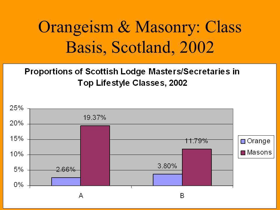 Orangeism & Masonry: Class Basis, Scotland, 2002