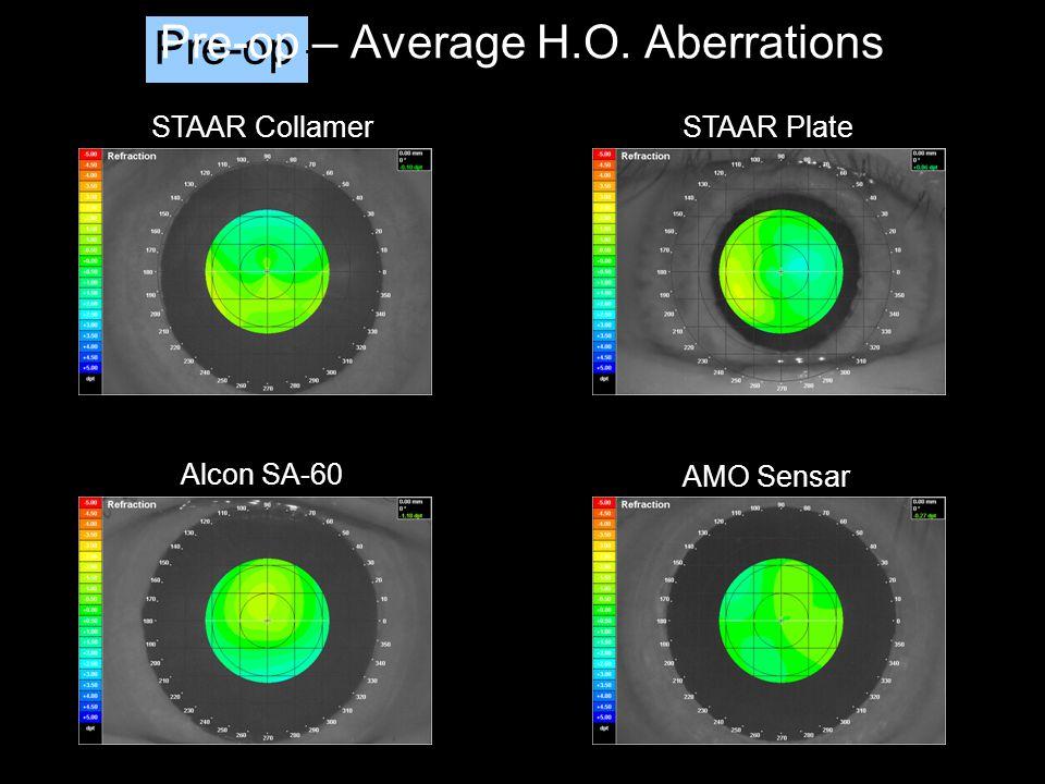 Pre-op – Average H.O. Aberrations STAAR Collamer Alcon SA-60 STAAR Plate AMO Sensar