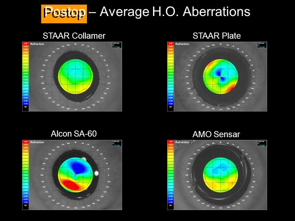 Postop – Average H.O. Aberrations STAAR Collamer Alcon SA-60 STAAR Plate AMO Sensar