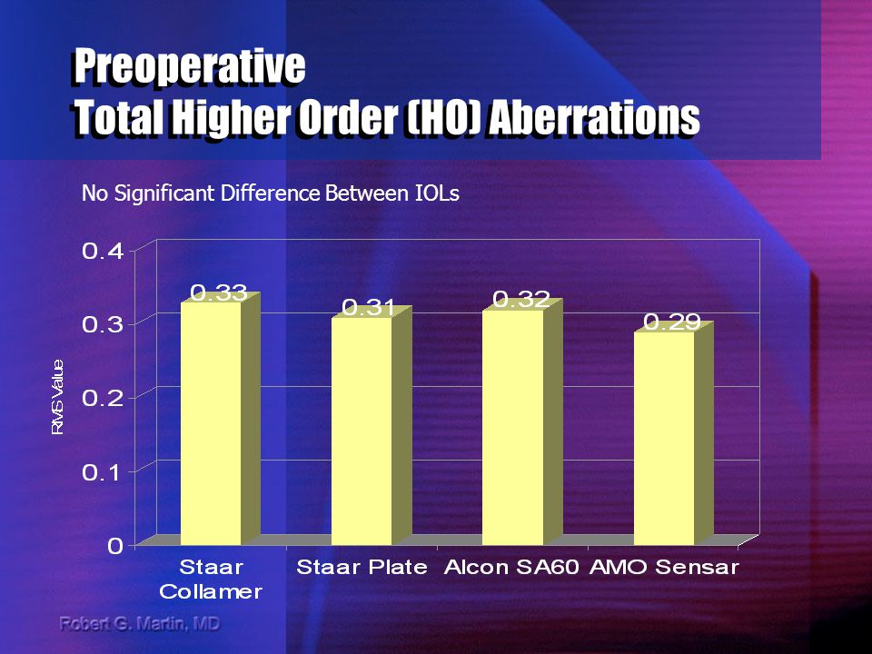 Preoperative Total Higher Order (HO) Aberrations No Significant Difference Between IOLs