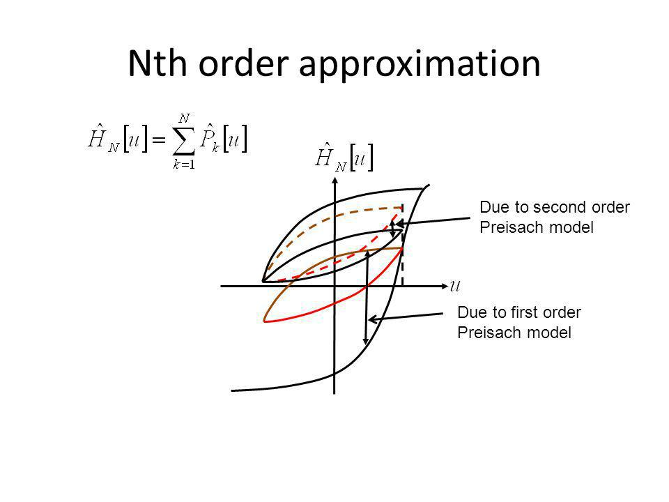 Nth order approximation Due to first order Preisach model Due to second order Preisach model