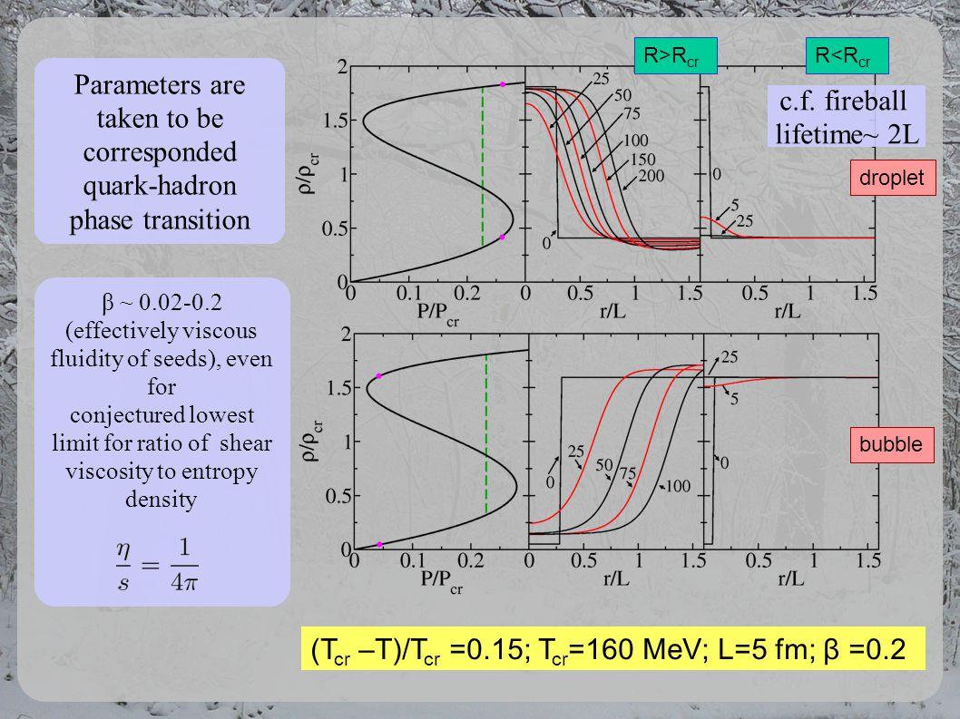 (T cr –T)/T cr =0.15; T cr =160 MeV; L=5 fm; β =0.2 R<R cr R>R cr droplet bubble Parameters are taken to be corresponded quark-hadron phase transition β ~ 0.02-0.2 (effectively viscous fluidity of seeds), even for conjectured lowest limit for ratio of shear viscosity to entropy density c.f.