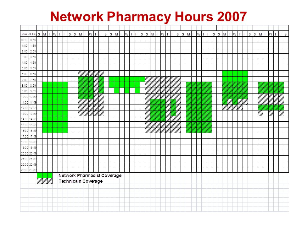 Network Pharmacy Hours 2007