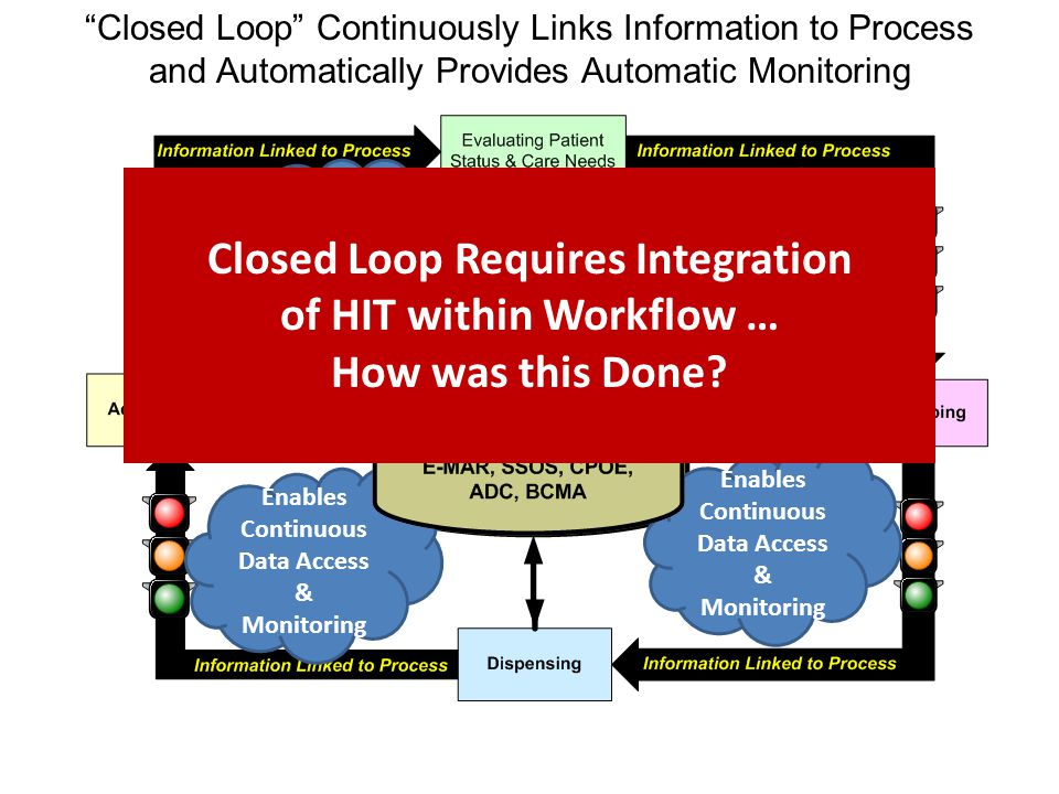 Enables Continuous Data Access & Monitoring Closed Loop Requires Integration of HIT within Workflow … How was this Done.