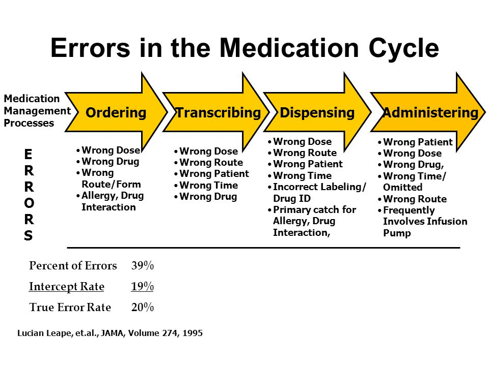 Errors in the Medication Cycle Wrong Patient Wrong Dose Wrong Drug, Wrong Time/ Omitted Wrong Route Frequently Involves Infusion Pump Wrong Dose Wrong Route Wrong Patient Wrong Time Wrong Drug Wrong Dose Wrong Route Wrong Patient Wrong Time Incorrect Labeling/ Drug ID Primary catch for Allergy, Drug Interaction, Wrong Dose Wrong Drug Wrong Route/Form Allergy, Drug Interaction ERRORSERRORS Percent of Errors 39% 12% 11% 38% Intercept Rate 19% 3% 4% 1% True Error Rate 20% 9% 7% 37% Ordering TranscribingDispensing Administering Medication Management Processes Lucian Leape, et.al., JAMA, Volume 274, 1995