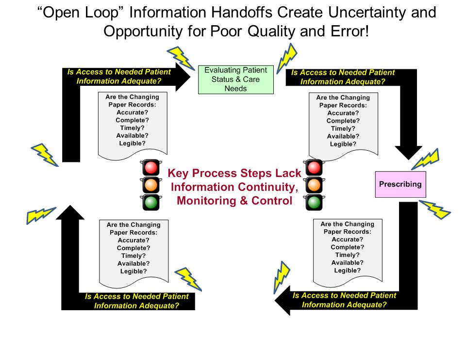 Open Loop Information Handoffs Create Uncertainty and Opportunity for Poor Quality and Error!