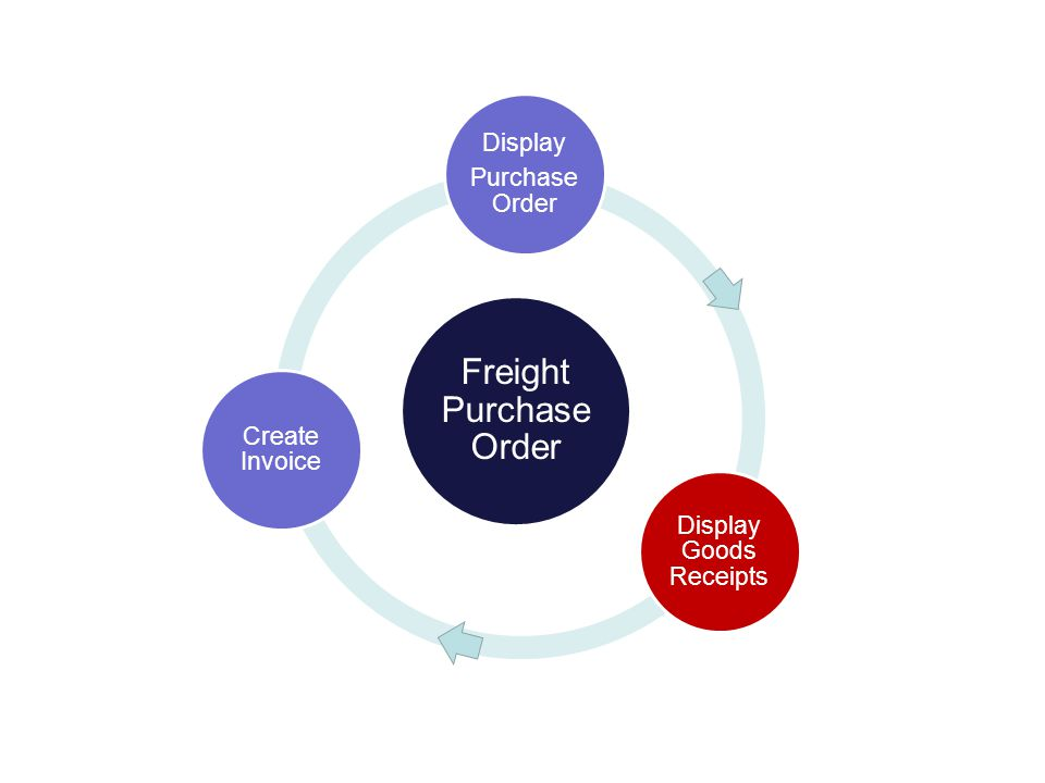 Freight Purchase Order Display Purchase Order Display Goods Receipts Create Invoice