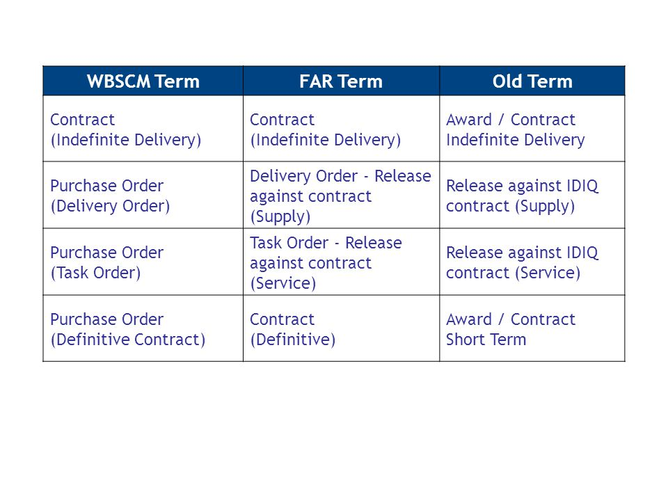 WBSCM TermFAR TermOld Term Contract (Indefinite Delivery) Award / Contract Indefinite Delivery Purchase Order (Delivery Order) Delivery Order - Release against contract (Supply) Release against IDIQ contract (Supply) Purchase Order (Task Order) Task Order - Release against contract (Service) Release against IDIQ contract (Service) Purchase Order (Definitive Contract) Contract (Definitive) Award / Contract Short Term